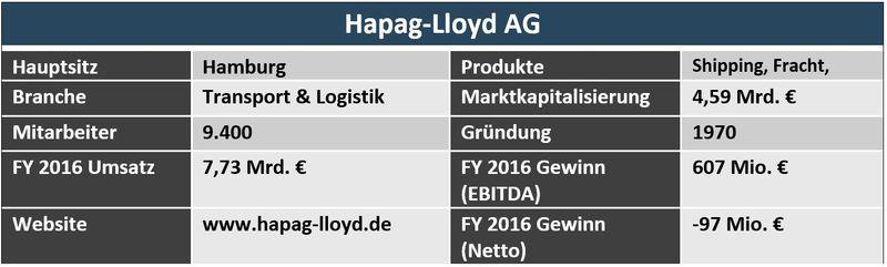 Aktienanalyse Hapag Lloyd Übersicht